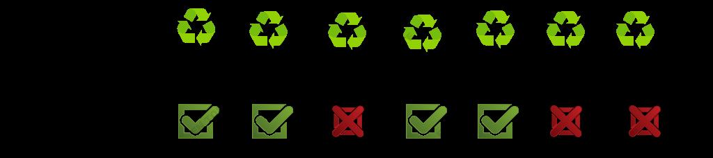imagen de los símbolos del código de identificación del plástico